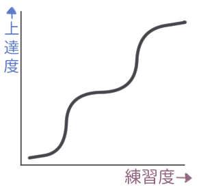 上達曲線2