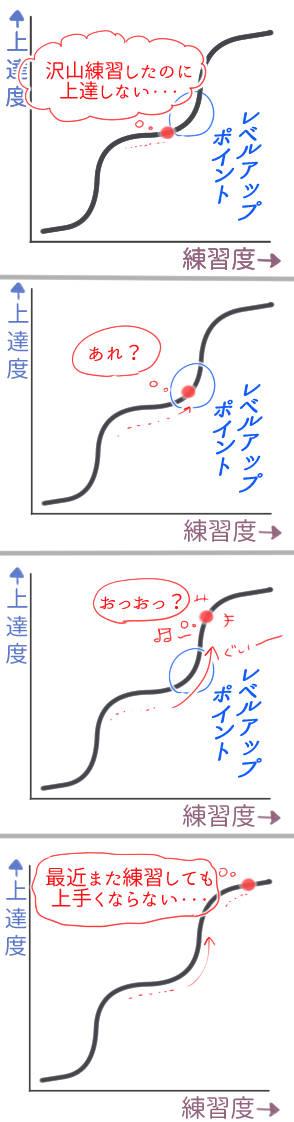 上達曲線3